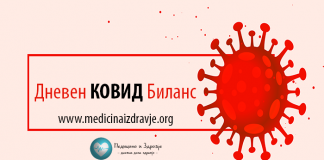 ковид, ковид македонија, коронавирус, дневен ковид биланс